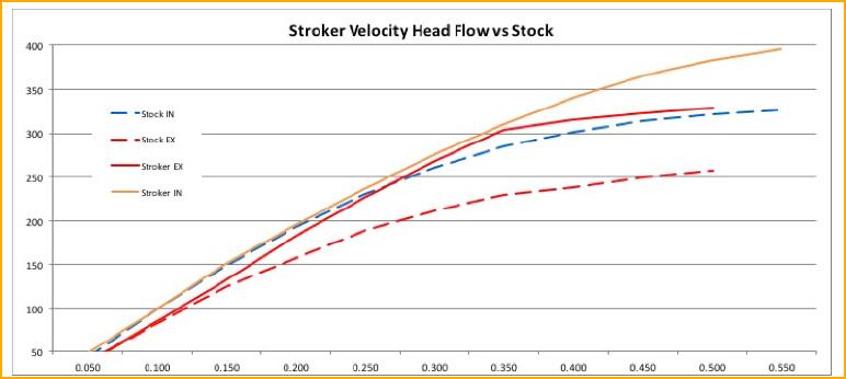 stroke-flow-chart