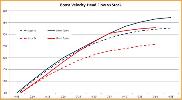 boost-velocity-graph